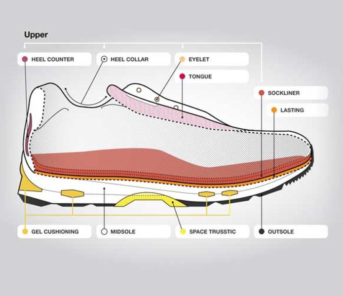 scarpe running professionali struttura